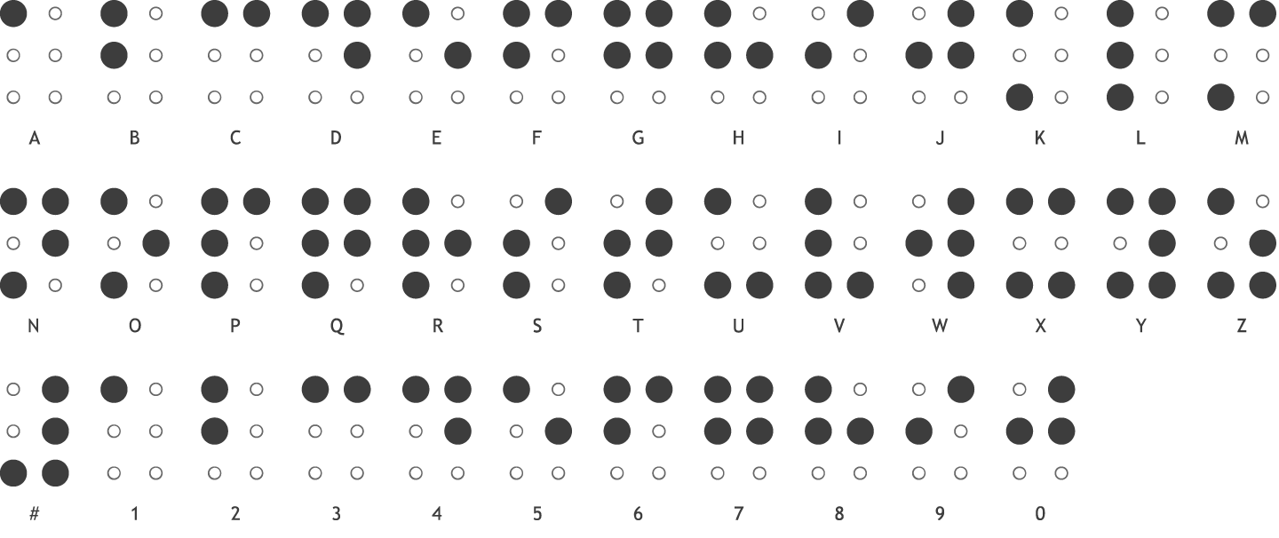 braille alphabet and braille numbers